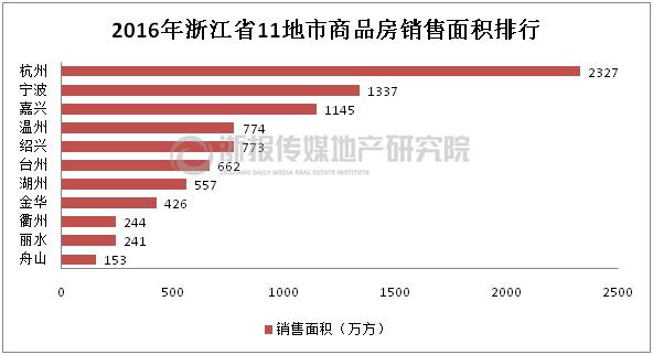 2016年浙江省11地市销售面积排行榜单发布