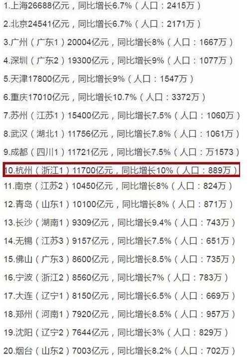 gdp增速_浙江中医药大学_浙江gdp总量