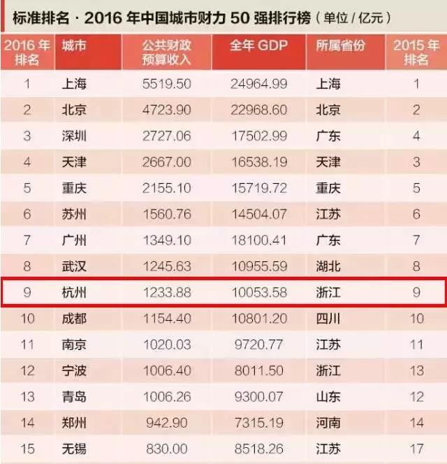 2016中国城市GDP排名出炉!杭州位列第十