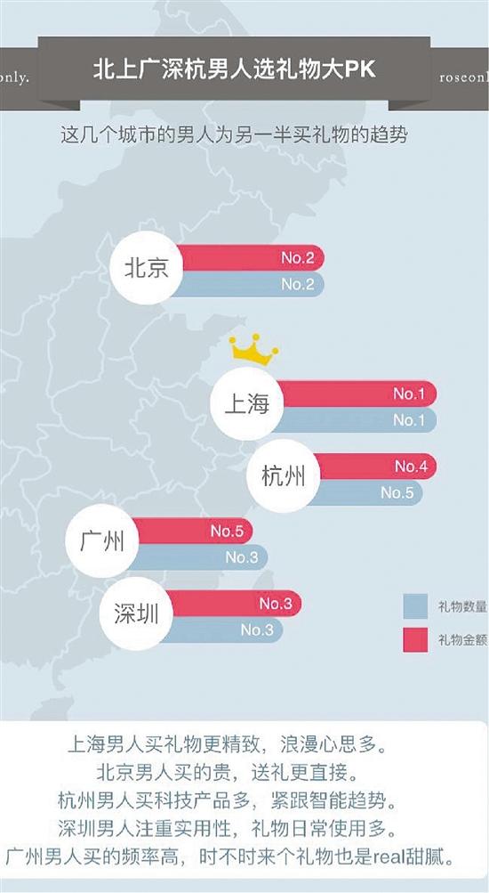 杭州男人买礼物数全国第四 但浪漫度全国竟排不上号?