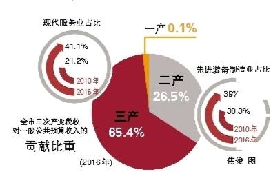 杭州1月财政总收入连续8年实现开门红 从杭州财税账本看经济转型升级